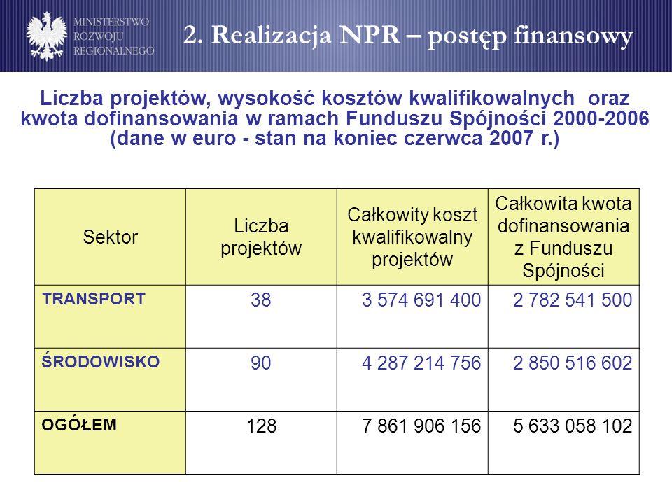 Liczba projektów, wysokość kosztów kwalifikowalnych oraz kwota dofinansowania w ramach Funduszu Spójności 2000-2006 (dane w euro - stan na koniec czer