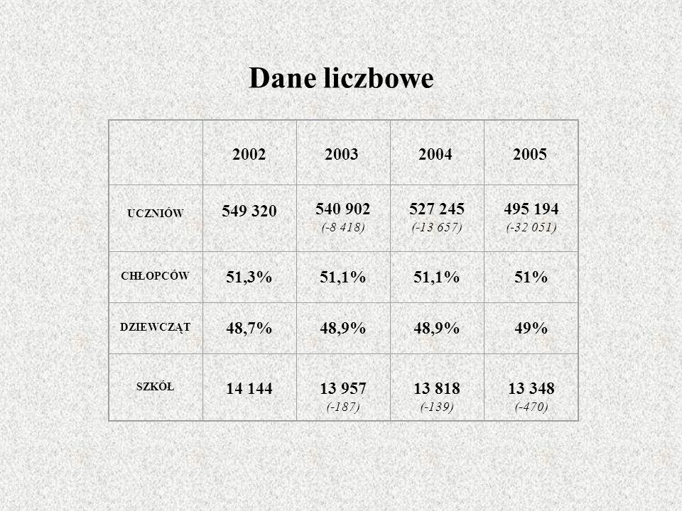 Dane liczbowe 20022003 2004 2005 UCZNIÓW 549 320 540 902 (-8 418) 527 245 (-13 657) 495 194 (-32 051) CHŁOPCÓW 51,3%51,1% 51% DZIEWCZĄT 48,7%48,9% 49% SZKÓŁ 14 14413 957 (-187) 13 818 (-139) 13 348 (-470)