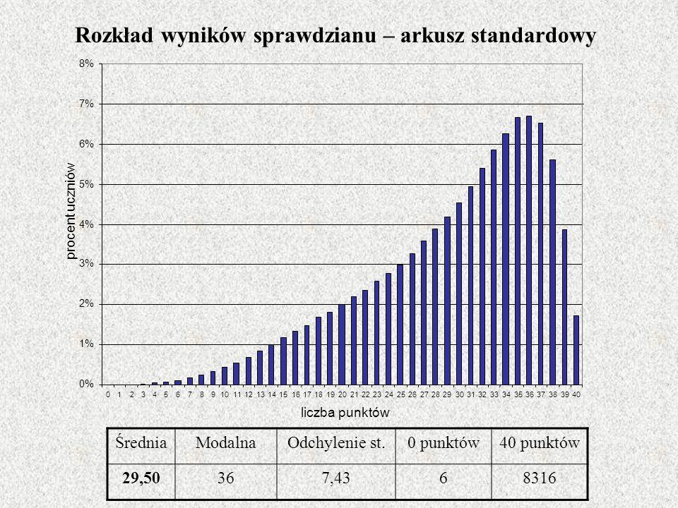 ŚredniaModalnaOdchylenie st.0 punktów40 punktów 29,50367,4368316