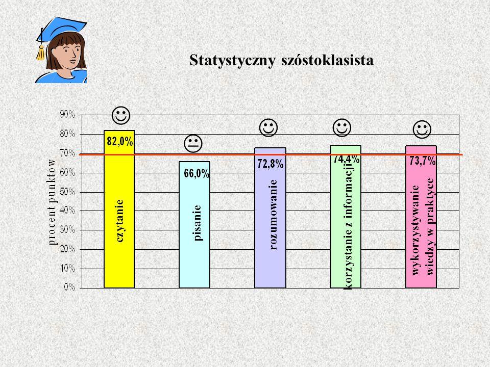 Statystyczny szóstoklasista czytanie pisanie rozumowanie korzystanie z informacji wykorzystywaniewiedzy w praktyce