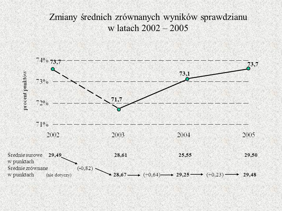Zmiany średnich zrównanych wyników sprawdzianu w latach 2002 – 2005 Średnie surowe 29,49 28,61 25,55 29,50 w punktach Średnie zrównane (-0,82) w punktach (nie dotyczy) 28,67 (+0,64) 29,25 (+0,23) 29,48 73,7 71,7 73,1 73,7