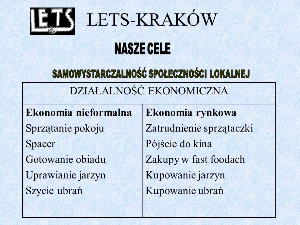LETS-KRAKÓW LETS-Kraków powstało w 2001r.jako pierwszy system LETS w Polsce.