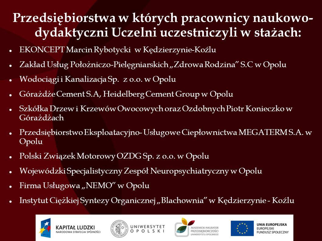 Przedsiębiorstwa w których pracownicy naukowo- dydaktyczni Uczelni uczestniczyli w stażach: EKONCEPT Marcin Rybotycki w Kędzierzynie-Koźlu Zakład Usłu