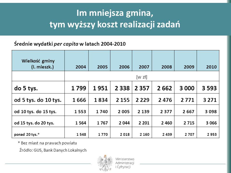 Im mniejsza gmina, tym wyższy koszt realizacji zadań Średnie wydatki per capita w latach 2004-2010 Wielkość gminy (l. mieszk.)200420052006200720082009