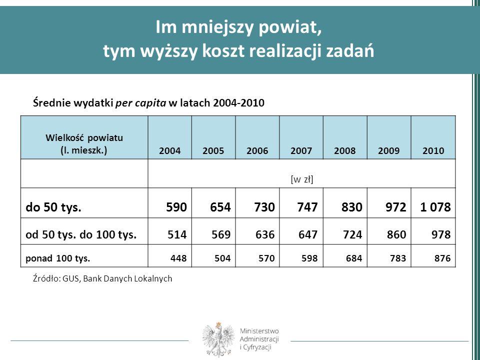Im mniejszy powiat, tym wyższy koszt realizacji zadań Średnie wydatki per capita w latach 2004-2010 Wielkość powiatu (l. mieszk.)200420052006200720082