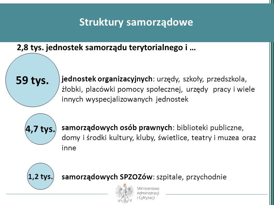 Struktury samorządowe 2,8 tys. jednostek samorządu terytorialnego i … jednostek organizacyjnych: urzędy, szkoły, przedszkola, żłobki, placówki pomocy