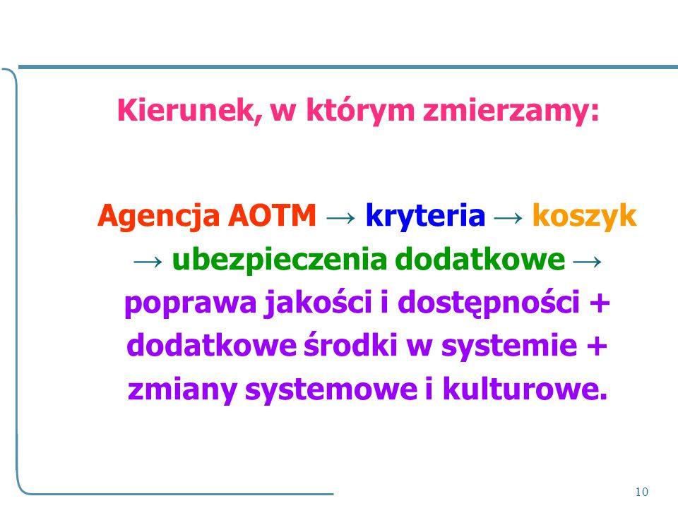 10 Kierunek, w którym zmierzamy: Agencja AOTM kryteria koszyk ubezpieczenia dodatkowe poprawa jakości i dostępności + dodatkowe środki w systemie + zm