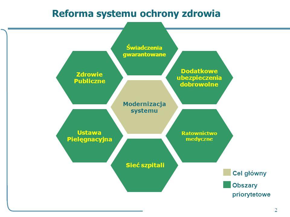 2 Modernizacja systemu Sieć szpitali Świadczenia gwarantowane Dodatkowe ubezpieczenia dobrowolne Zdrowie Publiczne Ratownictwo medyczne Ustawa Pielęgn