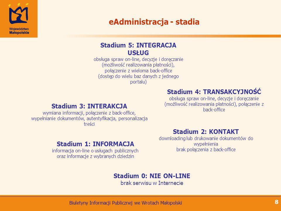 Biuletyny Informacji Publicznej we Wrotach Małopolski 8 Stadium 0: NIE ON-LINE brak serwisu w Internecie Stadium 1: INFORMACJA informacja on-line o us
