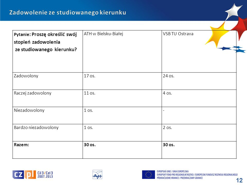 12 Pytanie : Proszę określić swój stopień zadowolenia ze studiowanego kierunku? ATH w Bielsku-BiałejVSB TU Ostrava Zadowolony17 os.24 os. Raczej zadow