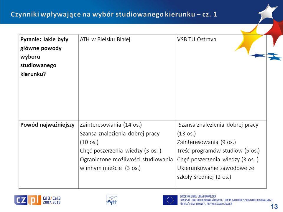 13 Pytanie: Jakie były główne powody wyboru studiowanego kierunku? ATH w Bielsku-BiałejVSB TU Ostrava Powód najważniejszyZainteresowania (14 os.) Szan