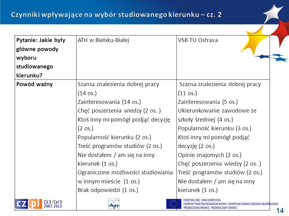 14 Pytanie: Jakie były główne powody wyboru studiowanego kierunku? ATH w Bielsku-BiałejVSB TU Ostrava Powód ważnySzansa znalezienia dobrej pracy (14 o