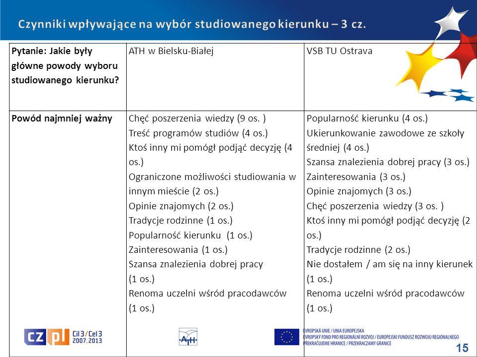 15 Pytanie: Jakie były główne powody wyboru studiowanego kierunku? ATH w Bielsku-BiałejVSB TU Ostrava Powód najmniej ważnyChęć poszerzenia wiedzy (9 o
