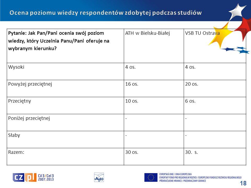 18 Pytanie: Jak Pan/Pani ocenia swój poziom wiedzy, który Uczelnia Panu/Pani oferuje na wybranym kierunku? ATH w Bielsku-BiałejVSB TU Ostrava Wysoki4