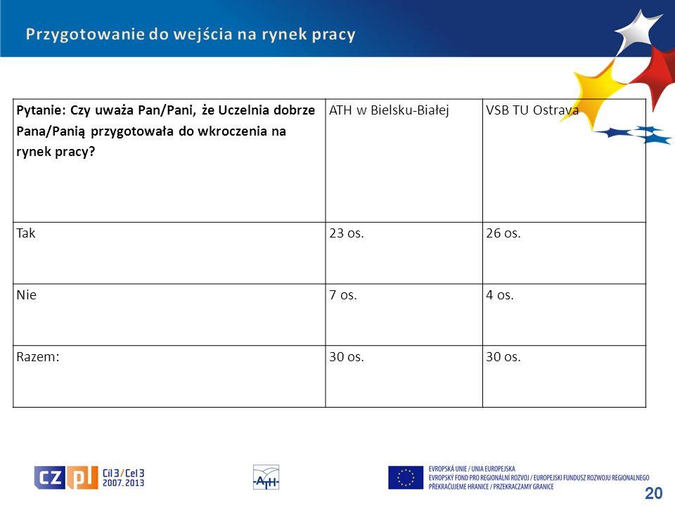 20 Pytanie: Czy uważa Pan/Pani, że Uczelnia dobrze Pana/Panią przygotowała do wkroczenia na rynek pracy? ATH w Bielsku-BiałejVSB TU Ostrava Tak23 os.2