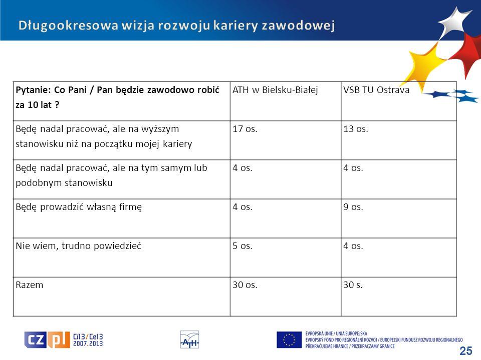 25 Pytanie: Co Pani / Pan będzie zawodowo robić za 10 lat ? ATH w Bielsku-BiałejVSB TU Ostrava Będę nadal pracować, ale na wyższym stanowisku niż na p