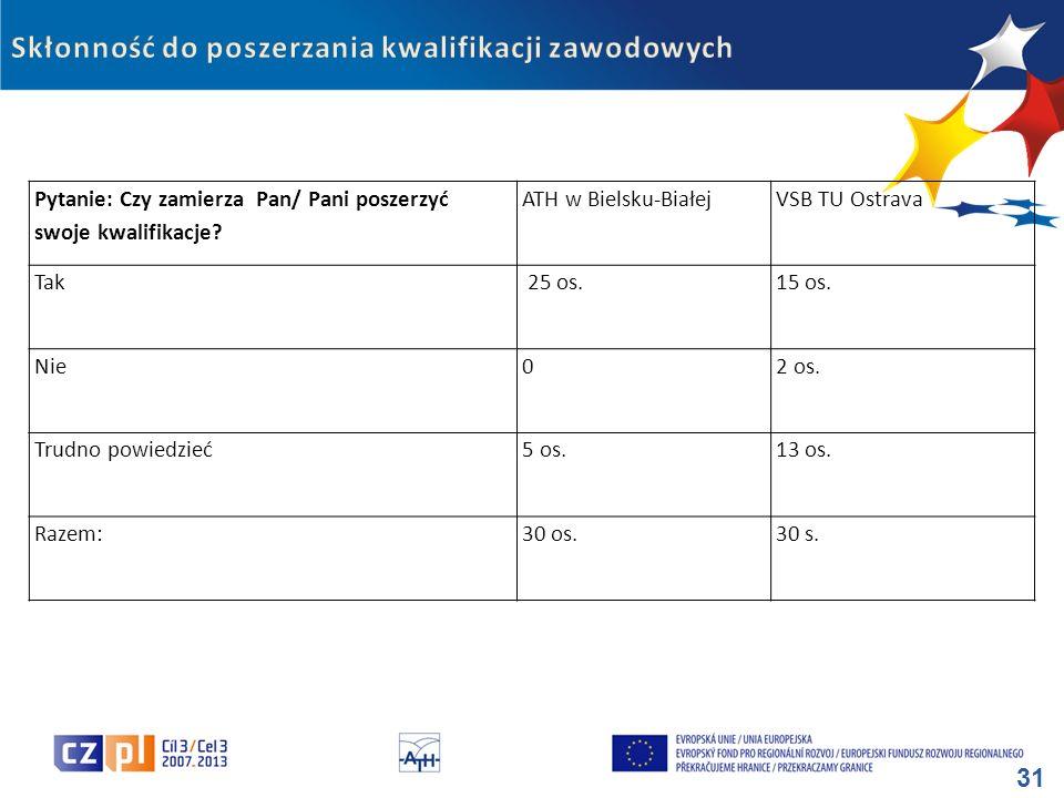 31 Pytanie: Czy zamierza Pan/ Pani poszerzyć swoje kwalifikacje? ATH w Bielsku-BiałejVSB TU Ostrava Tak 25 os.15 os. Nie02 os. Trudno powiedzieć5 os.1