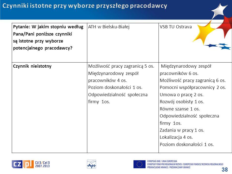 38 Pytanie: W jakim stopniu według Pana/Pani poniższe czynniki są istotne przy wyborze potencjalnego pracodawcy? ATH w Bielsku-BiałejVSB TU Ostrava Cz