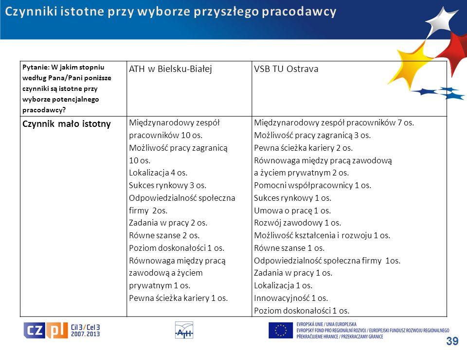 39 Pytanie: W jakim stopniu według Pana/Pani poniższe czynniki są istotne przy wyborze potencjalnego pracodawcy? ATH w Bielsku-BiałejVSB TU Ostrava Cz