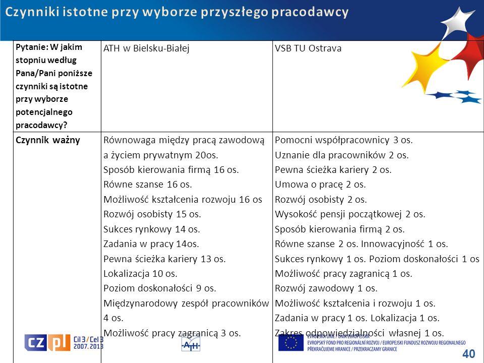 40 Pytanie: W jakim stopniu według Pana/Pani poniższe czynniki są istotne przy wyborze potencjalnego pracodawcy? ATH w Bielsku-BiałejVSB TU Ostrava Cz