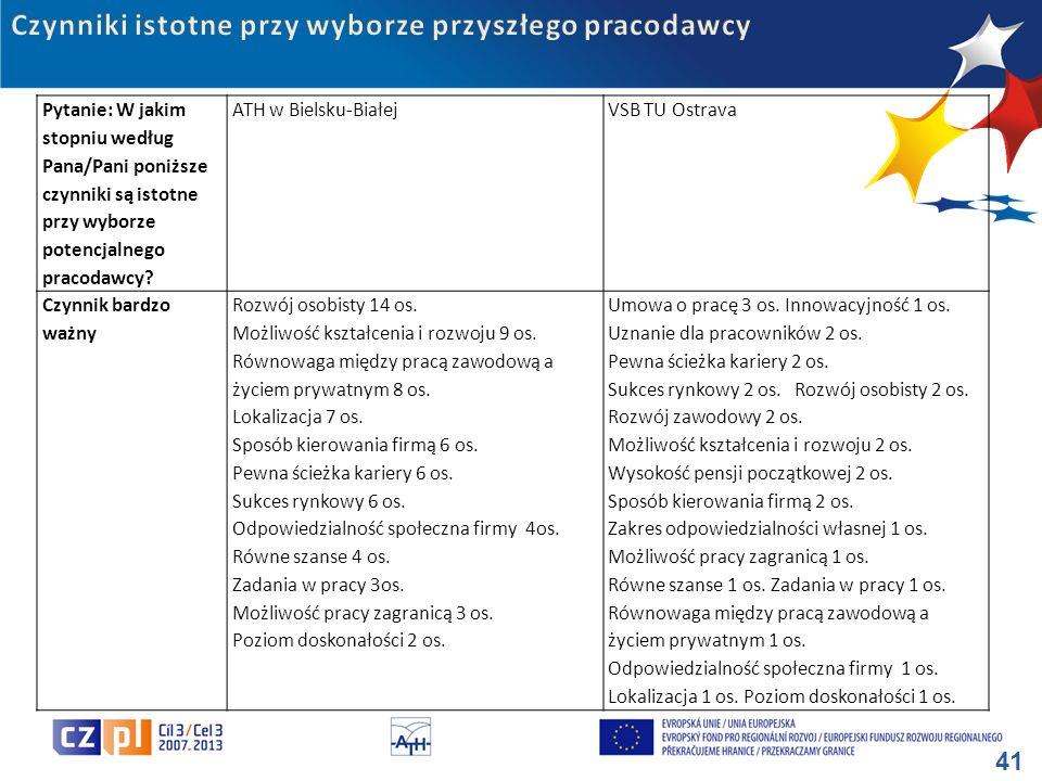 41 Pytanie: W jakim stopniu według Pana/Pani poniższe czynniki są istotne przy wyborze potencjalnego pracodawcy? ATH w Bielsku-BiałejVSB TU Ostrava Cz