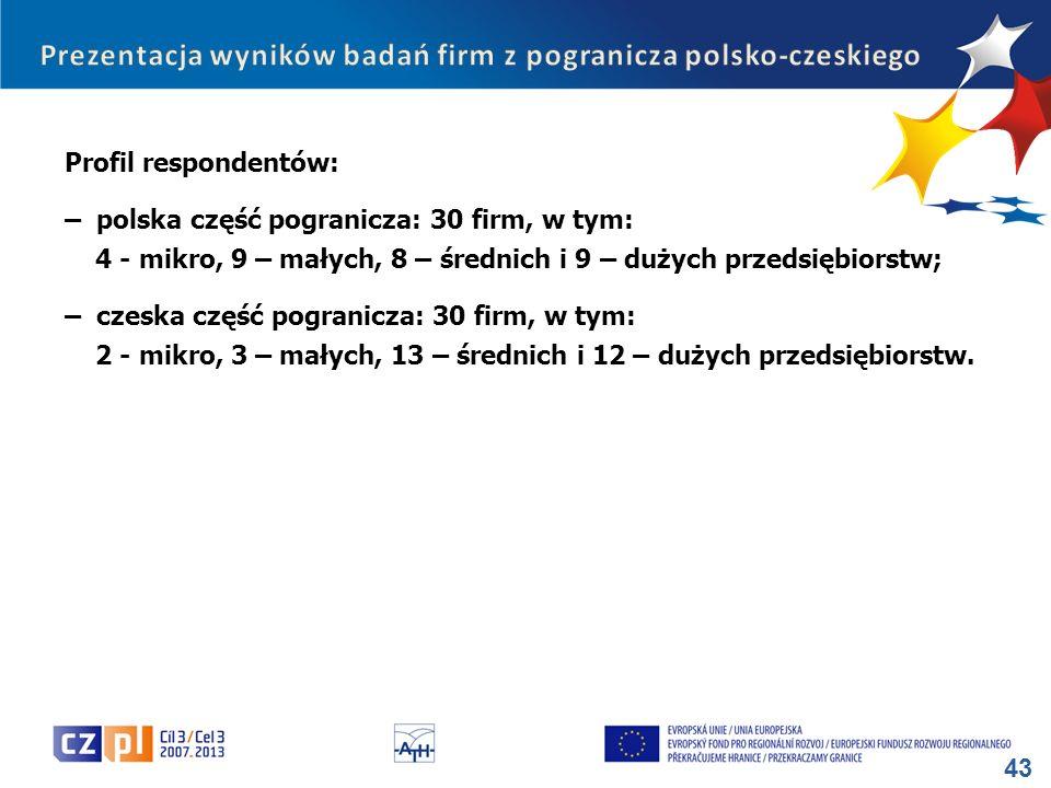 43 Profil respondentów: – polska część pogranicza: 30 firm, w tym: 4 - mikro, 9 – małych, 8 – średnich i 9 – dużych przedsiębiorstw; – czeska część po