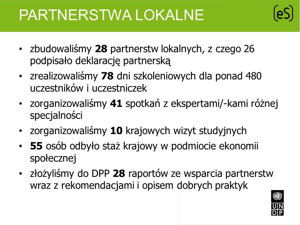 PARTNERSTWA LOKALNE zbudowaliśmy 28 partnerstw lokalnych, z czego 26 podpisało deklarację partnerską zrealizowaliśmy 78 dni szkoleniowych dla ponad 48