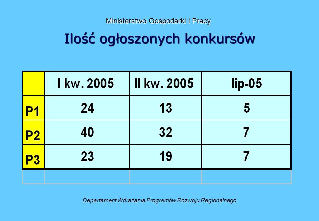 Ministerstwo Gospodarki i Pracy Ministerstwo Gospodarki i Pracy Zmiany legislacyjne 2 Rozporządzenie Ministra Gospodarki i Pracy z dnia 14 lipca 2005 r.