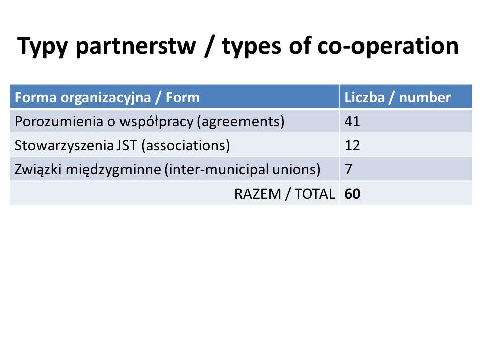 Typy partnerstw / types of co-operation Forma organizacyjna / FormLiczba / number Porozumienia o współpracy (agreements)41 Stowarzyszenia JST (associations)12 Związki międzygminne (inter-municipal unions)7 RAZEM / TOTAL60