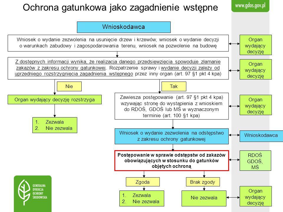 RDOŚ GDOŚ, MŚ Ochrona gatunkowa jako zagadnienie wstępne Wniosek o wydanie zezwolenia na usunięcie drzew i krzewów, wniosek o wydanie decyzji o warunk