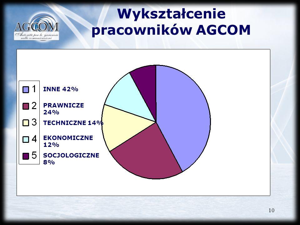 10 Wykształcenie pracowników AGCOM INNE 42% TECHNICZNE 14% EKONOMICZNE 12% PRAWNICZE 24% SOCJOLOGICZNE 8%