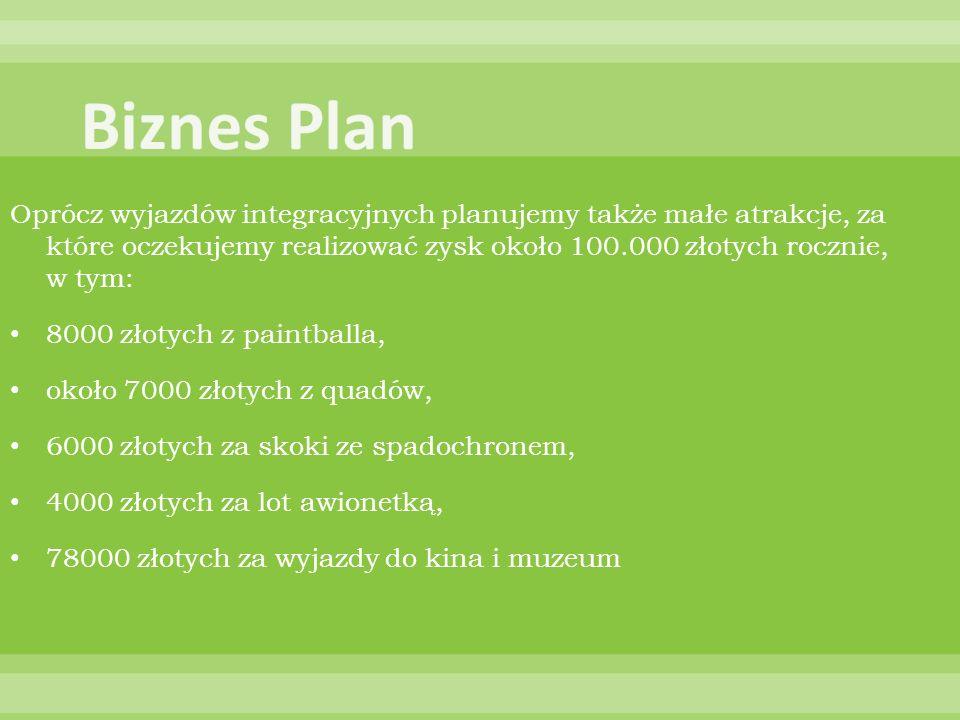 Oprócz wyjazdów integracyjnych planujemy także małe atrakcje, za które oczekujemy realizować zysk około 100.000 złotych rocznie, w tym: 8000 złotych z