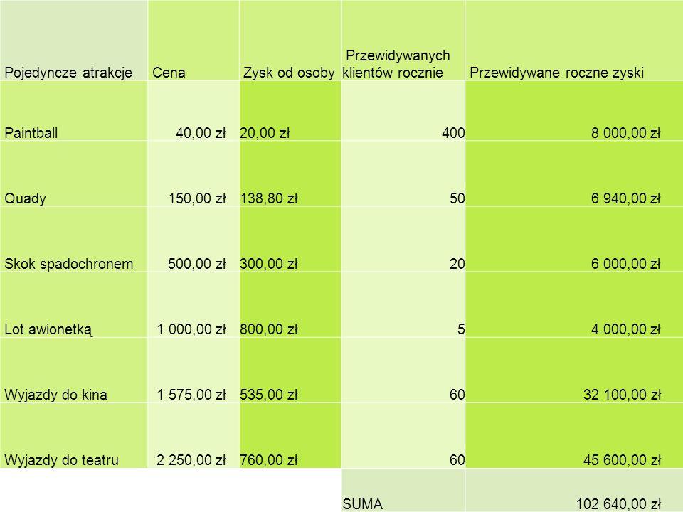 Pojedyncze atrakcje Cena Zysk od osoby Przewidywanych klientów rocznie Przewidywane roczne zyski Paintball 40,00 zł 20,00 zł 400 8 000,00 zł Quady 150