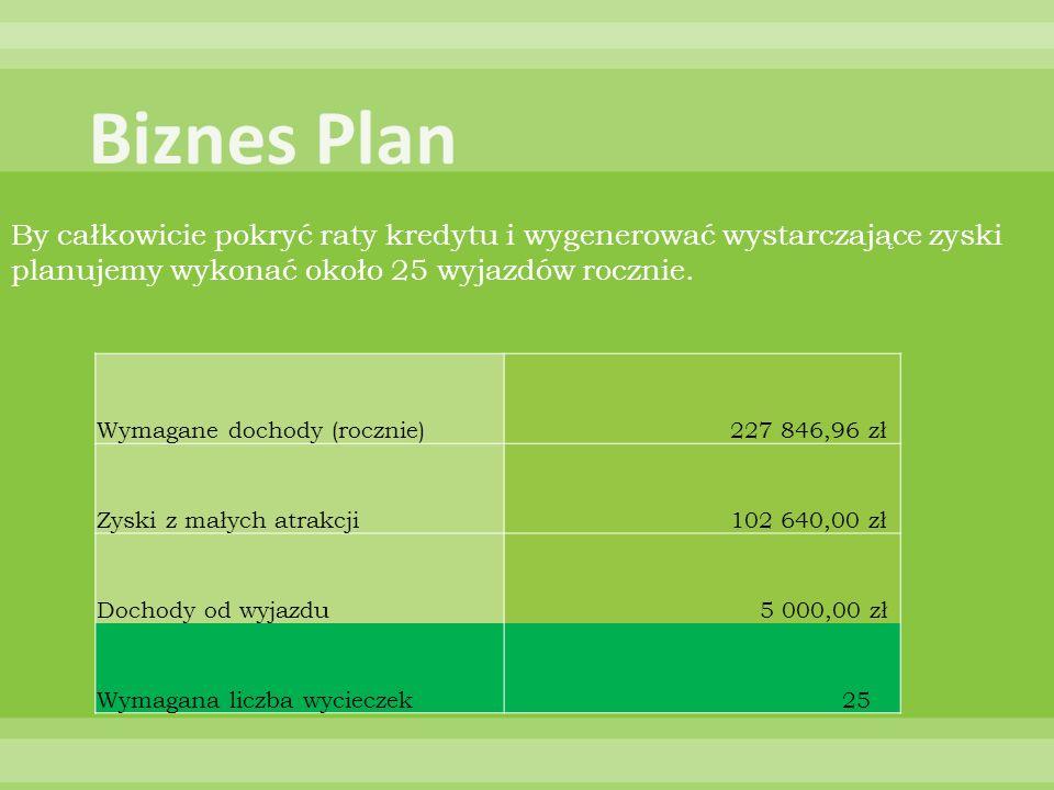 By całkowicie pokryć raty kredytu i wygenerować wystarczające zyski planujemy wykonać około 25 wyjazdów rocznie. Wymagane dochody (rocznie) 227 846,96