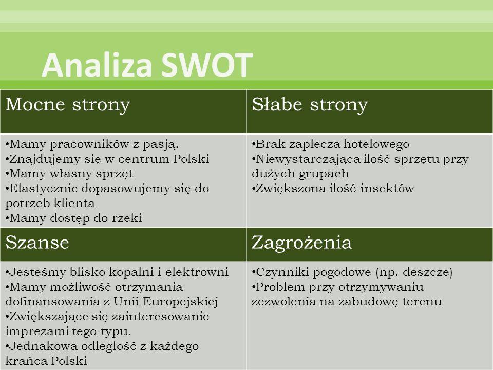 Mocne stronySłabe strony Mamy pracowników z pasją. Znajdujemy się w centrum Polski Mamy własny sprzęt Elastycznie dopasowujemy się do potrzeb klienta