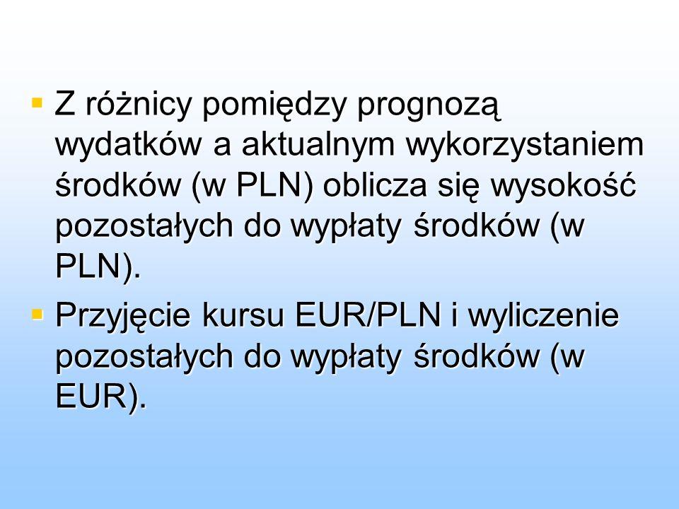 Porównanie z limitem (EUR) w danym działaniu.Porównanie z limitem (EUR) w danym działaniu.