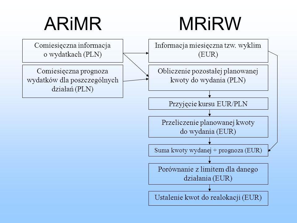 Przyjęcie kursu EUR/PLN ARiMRMRiRW Comiesięczna informacja o wydatkach (PLN) Comiesięczna prognoza wydatków dla poszczególnych działań (PLN) Informacja miesięczna tzw.