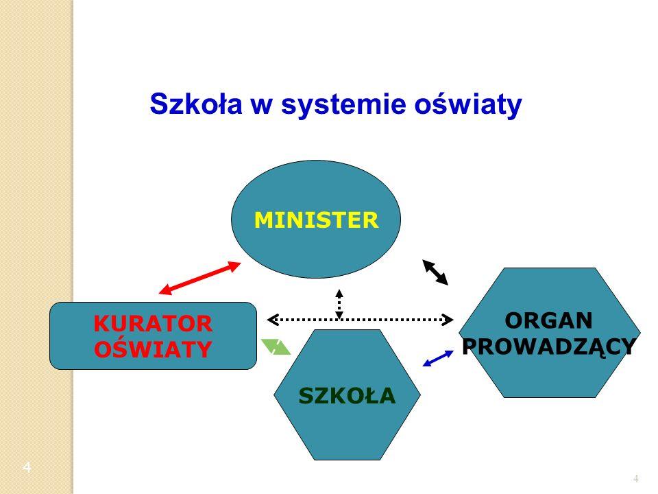 4 4 KURATOR OŚWIATY MINISTER SZKOŁA ORGAN PROWADZĄCY Szkoła w systemie oświaty