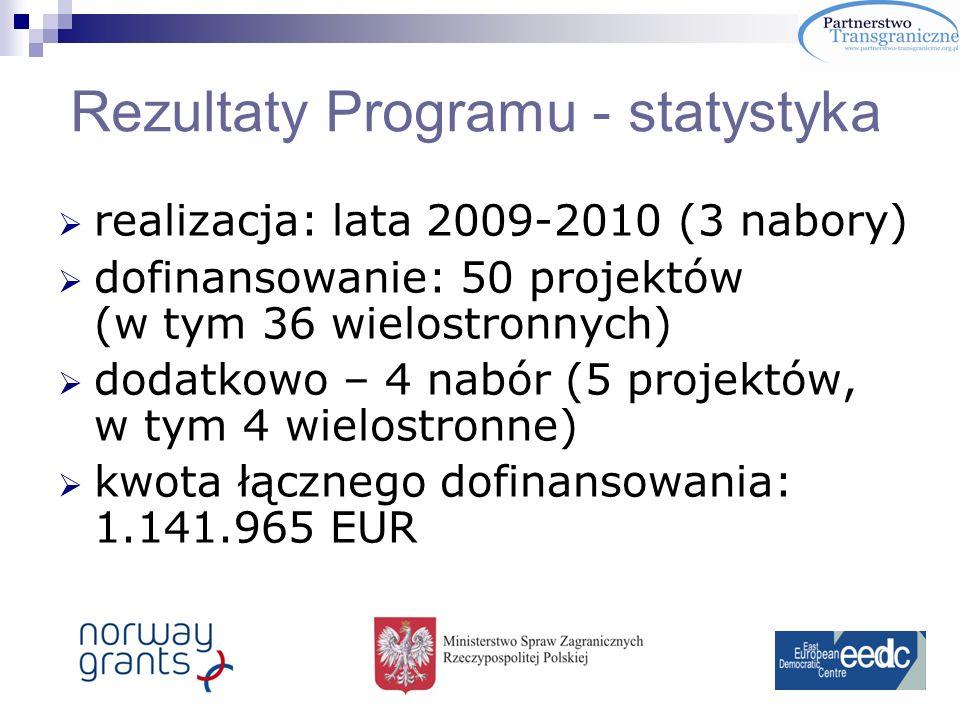 Rezultaty Programu - statystyka realizacja: lata 2009-2010 (3 nabory) dofinansowanie: 50 projektów (w tym 36 wielostronnych) dodatkowo – 4 nabór (5 projektów, w tym 4 wielostronne) kwota łącznego dofinansowania: 1.141.965 EUR
