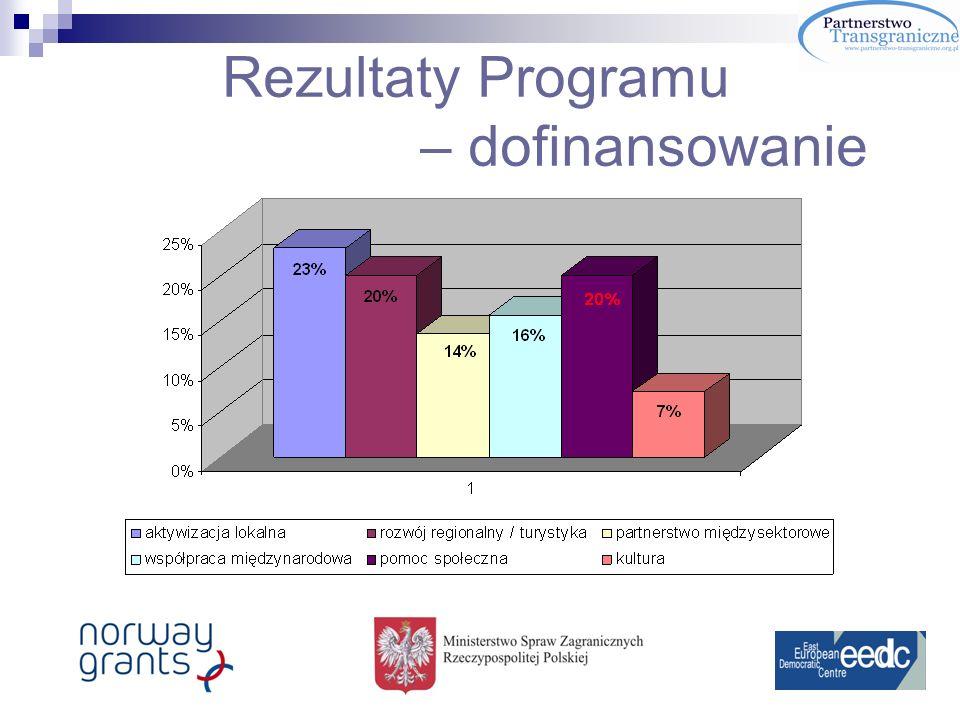Rezultaty Programu – dofinansowanie