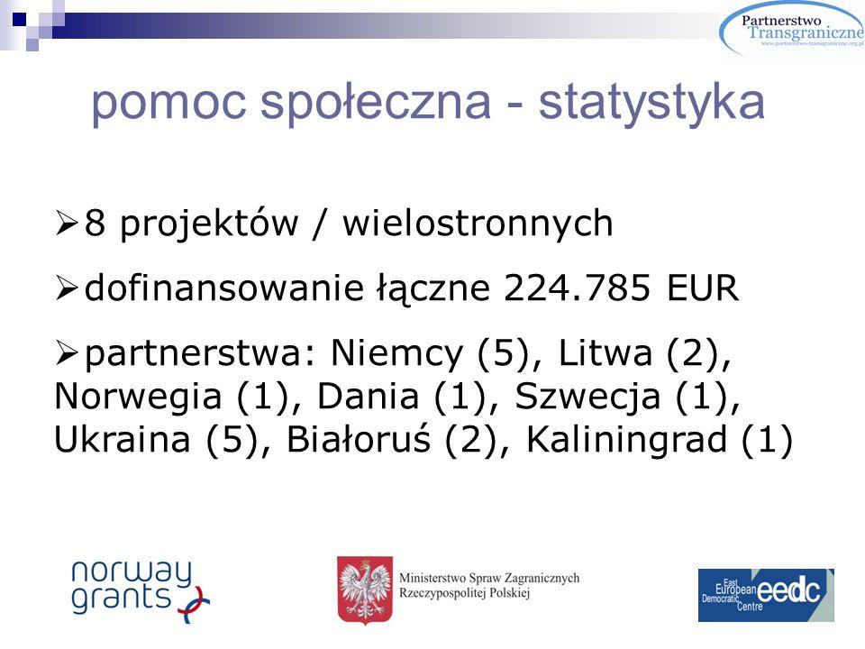 pomoc społeczna - statystyka 8 projektów / wielostronnych dofinansowanie łączne 224.785 EUR partnerstwa: Niemcy (5), Litwa (2), Norwegia (1), Dania (1), Szwecja (1), Ukraina (5), Białoruś (2), Kaliningrad (1)