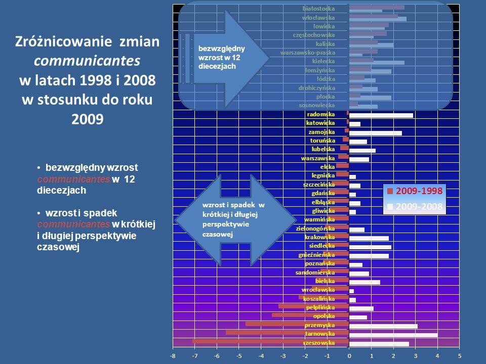 Diecezja 1998 2008 2009 2009-20082009-1998 rzeszowska 25,5 15,7 18,4 2,7-7,1 tarnowska 30,6 21 25 4-5,6 przemyska 21,8 14 17,1 3,1-4,7 opolska 25,6 21