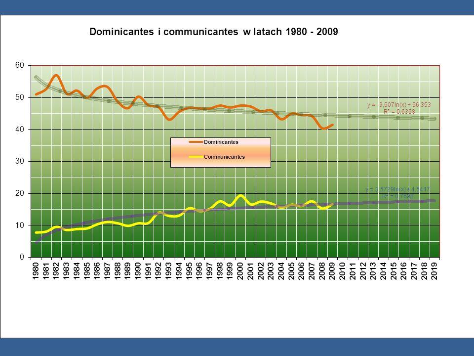 bezwzględny wzrost w 12 diecezjach bezwzględny wzrost communicantes w 12 diecezjach wzrost i spadek communicantes w krótkiej i długiej perspektywie cz