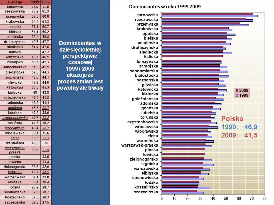 Zróżnicowanie zmian wskaźnika dominicantes w diecezjach Polska 2006 - 45,8 2009 - 41,5 Czynnik urbanizacji nie wyjaśnia jednak w pełni procesu zmian,