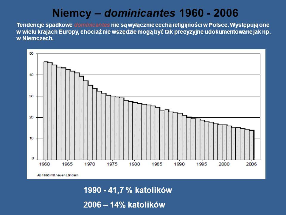 Polska 1999: 46,9 2009: 41,5 Dominicantes w dziesięcioletniej perspektywie czasowej 1999 i 2009 ukazuje że proces zmian jest powolny ale trwały Diecez