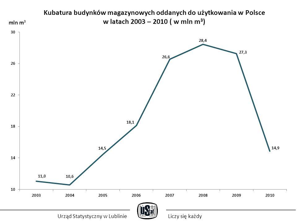 Kubatura budynków magazynowych oddanych do użytkowania w Polsce w latach 2003 – 2010 ( w mln m 3 ) Urząd Statystyczny w LublinieLiczy się każdy mln m