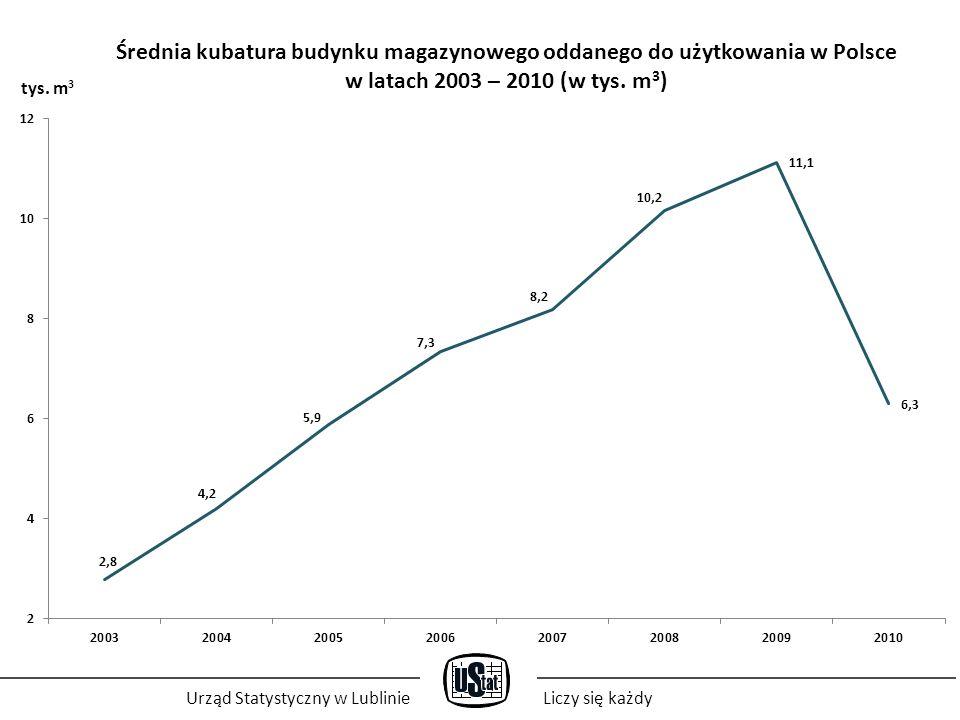 Średnia kubatura budynku magazynowego oddanego do użytkowania w Polsce w latach 2003 – 2010 (w tys. m 3 ) Urząd Statystyczny w LublinieLiczy się każdy