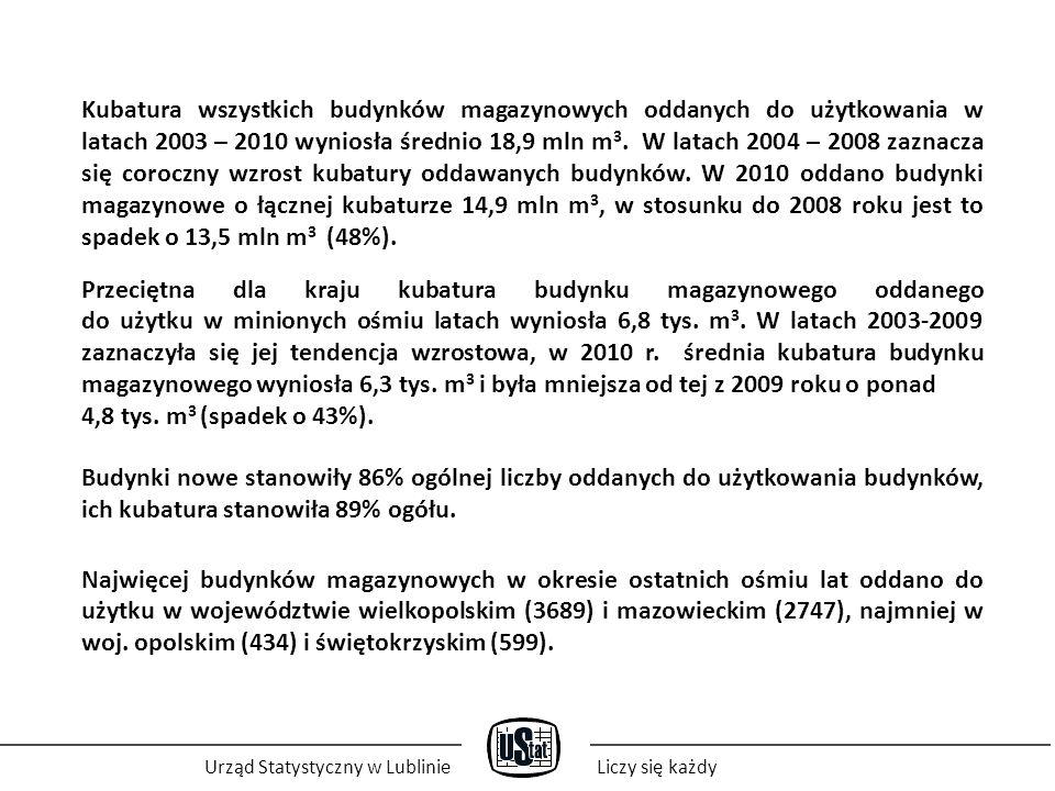 Urząd Statystyczny w LublinieLiczy się każdy Kubatura wszystkich budynków magazynowych oddanych do użytkowania w latach 2003 – 2010 wyniosła średnio 1