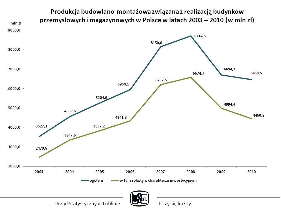 Produkcja budowlano-montażowa związana z realizacją budynków przemysłowych i magazynowych w Polsce w latach 2003 – 2010 (w mln zł) Urząd Statystyczny