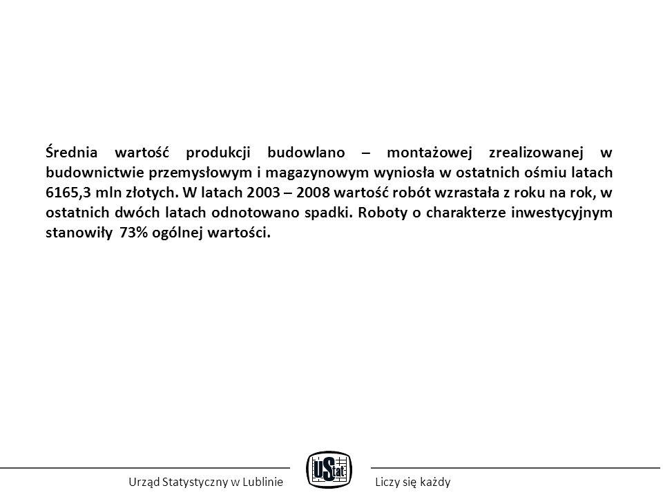 Urząd Statystyczny w LublinieLiczy się każdy Średnia wartość produkcji budowlano – montażowej zrealizowanej w budownictwie przemysłowym i magazynowym